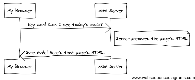 ../_images/http-xkcd.png