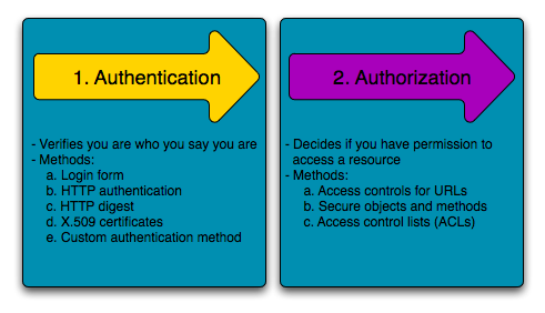 ../_images/security_authentication_authorization.png